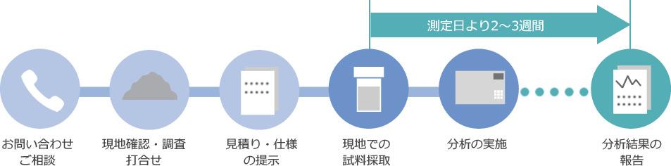 廃棄物測定の流れ