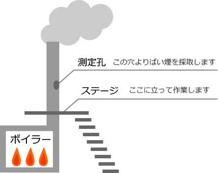 ばい煙測定