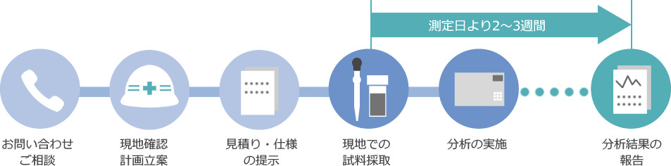 PCBの流れ