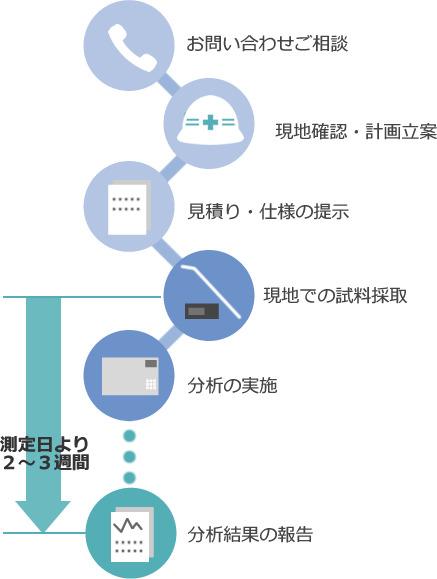 作業環境測定の流れ
