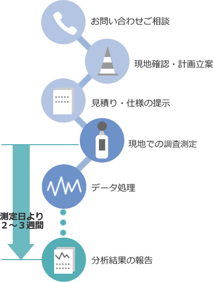 騒音・振動測定の流れ