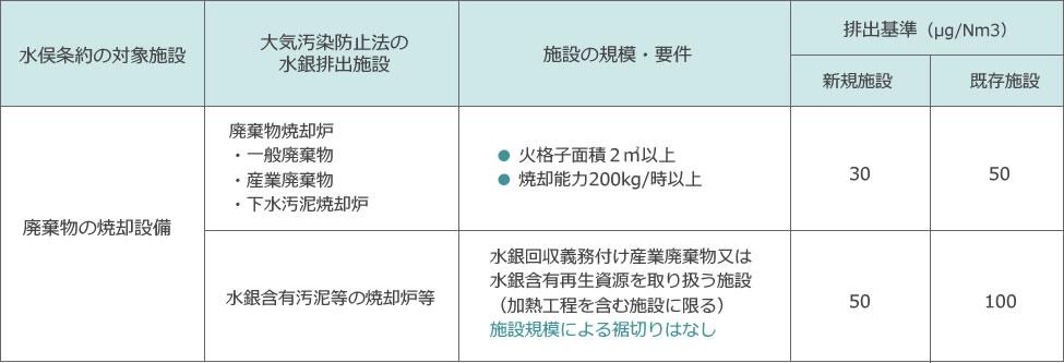 主な規制対象施設の種類、規模、排出基準